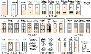 Exterior Door Types Types Of Architecture Door Style Exles Gss Image Reference