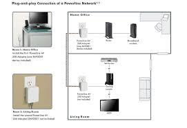 amazon com netgear powerline av 200 adapter kit electronics