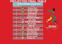 Prime League Table Feature My Projected Final 2016 Ghana Premier League Table
