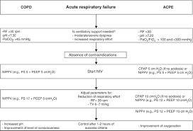 noninvasive mechanical ventilation in chronic obstructive