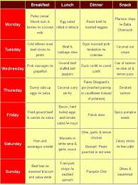 paleo diet food list menu recipes caveman paleolithic foods