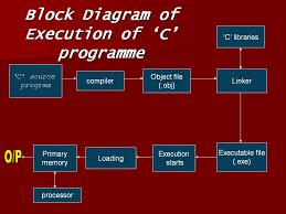 language tutorial block diagram of execution of u0027c u0027 program