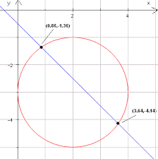 find the points of intersection of a circle with a line