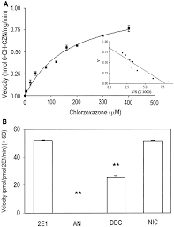 low doses of nicotine and ethanol induce cyp2e1 and chlorzoxazone