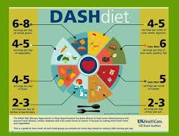 best 25 dash diet food list ideas on pinterest dash diet for