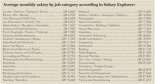 civil engineering jobs in india salary tax in qatar