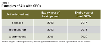 post patent outlook agribusiness global