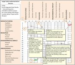Washington Age Wave Map U2013 design for implementation strategy for designing a sustainable