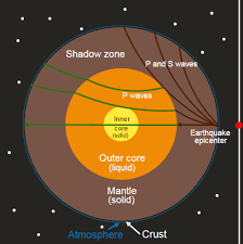 Earths Interior Diagram Earth U0027s Interior Ck 12 Foundation