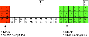 How Many Periods On The Periodic Table Electronic Structures Of Atoms