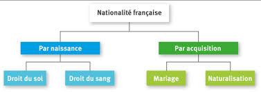 nationalit fran aise mariage nationalité citoyenneté française et européenne