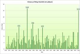Lubbock Texas Map Nws Lubbock Tx Record Setting May Rains In 2015