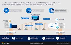 system center configuration manager overview microsoft