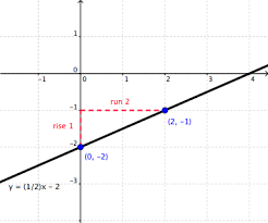graphing linear inequalities wyzant resources