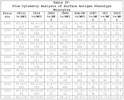 patente wo2011006084a2 vaccines with oncofetal antigen ilrp
