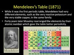 Mendeleev Periodic Table 1871 Periodic Table U0026 Families Mendeleev U0027s Table 1871 While It Was