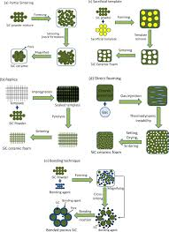 processing and properties of macroporous silicon carbide ceramics