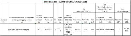 49 cfr hazardous materials table determining authorized packaging for the transportation of a
