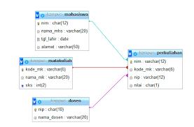 Membuat Database Akademik Dengan Mysql | new born tutorial mysql membuat database akademik dengan cmd