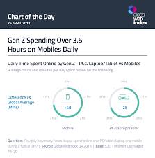 Hours by Gen Z Spending Over 3 5 Hours On Mobiles Daily Globalwebindex Blog