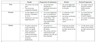 table of english tenses pdf verb tense lesson narrate past live in the present and foresee the