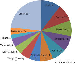 sports participation in genotype positive children with long qt