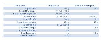 convertisseur de mesure cuisine convertisseur de mesure cuisine gramme en tasse 40 images