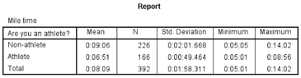descriptive stats by group compare means spss tutorials