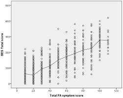 behavioral sciences free full text food addiction binge
