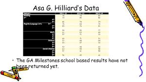 asa g hilliard elementary ppt download