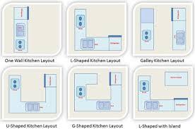 U Shaped Kitchen Design Layout Kitchen Layout U003e Kitchen Design Layout U003e One Wall Kitchen Layout