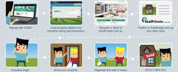 private homes for sale sell my house privately online