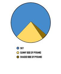 Meme Chart - funny pyramid pie chart meme by budininnovation redbubble