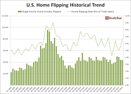 q1 2016 u s home flipping report newsroom and media center