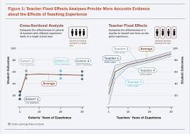 81 Best Teacher And Principal by Does Teaching Experience Increase Teacher Effectiveness A Review