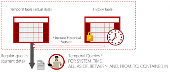 sql 2016 temporal table temporal tables microsoft docs