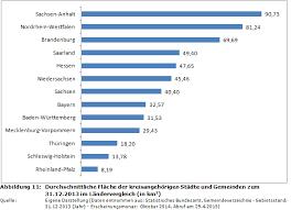 haushaltssteuerung de weblog kommunalstrukturen in - Größte Stadt Deutschlands Fläche