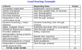 Sales Lead Tracking Spreadsheet 3 Best Practices For Creating A Lead Scoring Matrix Act On Blog
