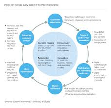 diagram mckinsey digital transformation areas u2013 ea voices