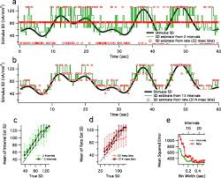 decoding stimulus variance from a distributional neural code of