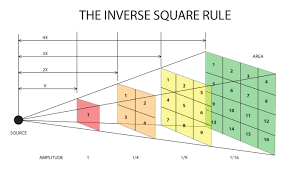 1 15 gravitational attraction and the inverse square law ahs physics