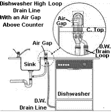Dishwasher High Loop Drain Line JWK Inspections - Kitchen sink air gap