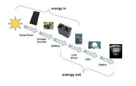 solar powered runway lights lightsource australia solar solar powered lighting