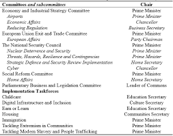 Which Is The Most Recently Created Cabinet Department Theresa May Asserts Control In A Revamped Cabinet Committee System