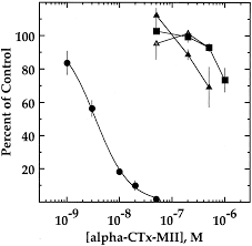 determinants of specificity for α conotoxin mii on α3β2 neuronal