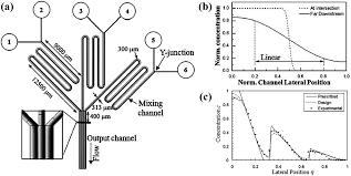 concentration gradient generation methods based on microfluidic