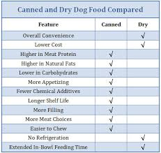 canned or dry dog food what u0027s the better choice