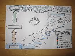 water cycle ingridscience ca