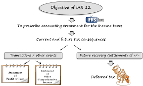 Objective Of Financial Statement Analysis Ias 12 Income Taxes Ifrsbox