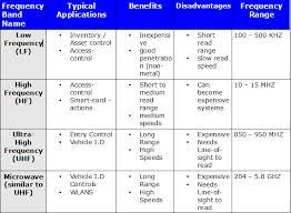 standardization of rfid technology standardization rfid